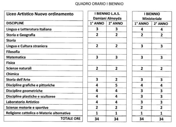 Piano Dellofferta Formativa Damiani Almeyda Iis